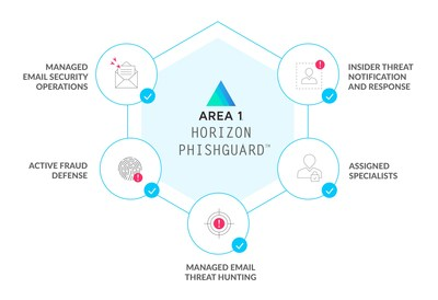 Area 1 Security's Horizon PhishGuard delivers industry-first, end-to-end phish and targeted attack management and response. Horizon PhishGuard services include active fraud response, insider threat notification and response, and tailored email-based threat hunting for security teams and cybersecurity VARs and MSSPs.