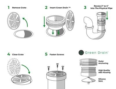 Green Drain