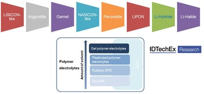 "Source: Solid-state electrolyte technology approach. Source: IDTechEx. For more information see ""Solid-State and Polymer Batteries 2020-2030: Technology, Patents, Forecasts, Players"", for more information: www.IDTechEx.com/SSB (PRNewsfoto/IDTechEx)"