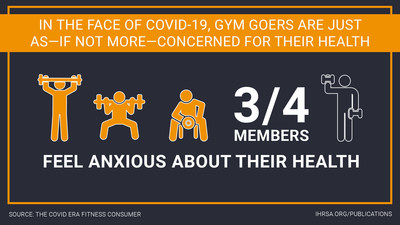 """The International Health, Racquet & Sportsclub Association (IHRSA) released first-of-its kind data from a new national survey of Americans with gym memberships that addresses their physical and mental state throughout the COVID-19 pandemic. The full results from the study, which was conducted in collaboration with leading international insights company Kelton Global, a Material Company, are published in """"The COVID Era Fitness Consumer"""" IHRSA report."""