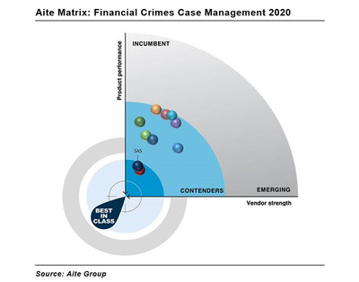 Aite Group names SAS best-in-class for financial crimes case management.
