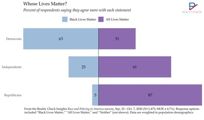 Whose Lives Matter? While 63% of Democrats agree more with Black Lives Matter, 61% of independents and 87% of Republicans choose All Lives Matter.
