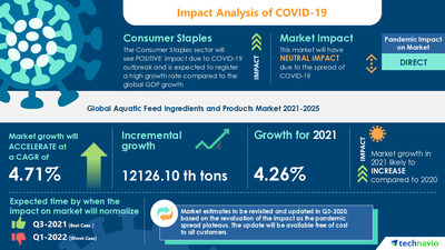 Technavio has announced its latest market research report titled Aquatic Feed Ingredients and Products Market by Species and Geography - Forecast and Analysis 2021-2025