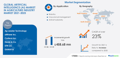 Technavio has announced its latest market research report titled Artificial Intelligence Market in Agriculture Industry by Application and Geography - Forecast and Analysis 2021-2025