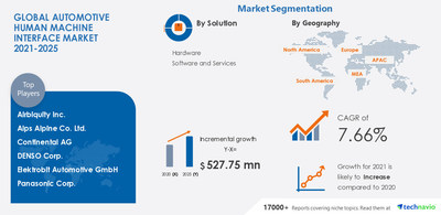 Technavio has announced its latest market research report titled Automotive Human Machine Interface Market by Solution and Geography - Forecast and Analysis 2021-2025