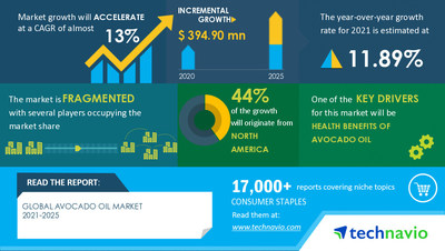 Technavio has announced its latest market research report titled Avocado Oil Market by Product and Geography - Forecast and Analysis 2021-2025