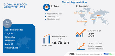 Technavio has announced its latest market research report titled Baby Food Market by Type and Geography - Forecast and Analysis 2021-2025