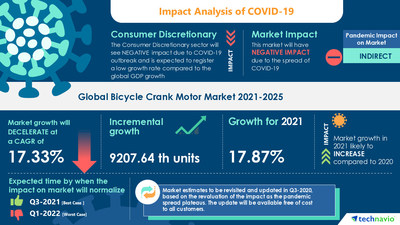 Technavio has announced its latest market research report titled Bicycle Crank Motor Market by Motor Power and Geography - Forecast and Analysis 2021-2025