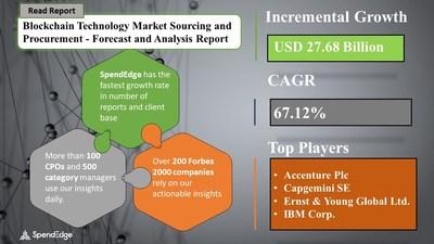 Blockchain Technology Market Procurement Research Report