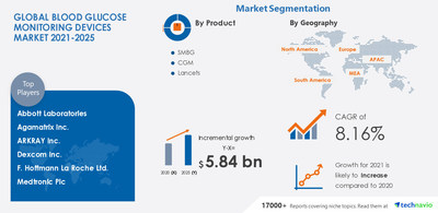 Technavio has announced its latest market research report titled Blood Glucose Monitoring Devices Market by Product and Geography - Forecast and Analysis 2021-2025