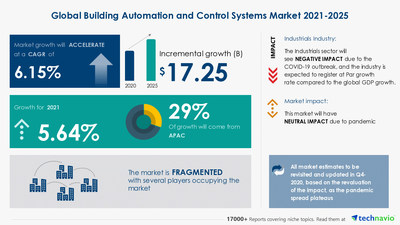 Attractive Opportunities in Building Automation and Control Systems Market - Forecast 2021-2025