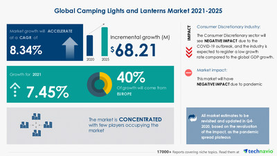 Technavio has announced its latest market research report titled Camping Lights and Lanterns Market by Product and Geography - Forecast and Analysis 2021-2025