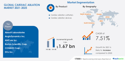 Technavio has announced its latest market research report titled Cardiac Ablation Market by Product and Geography - Forecast and Analysis 2021-2025
