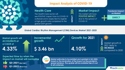 Technavio has announced its latest market research report titled Cardiac Rhythm Management (CRM) Devices Market by Product and Geography - Forecast and Analysis 2021-2025