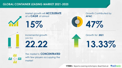 Attractive Opportunities in Container Leasing Market - Forecast 2021-2025