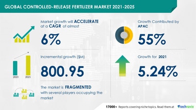 Attractive Opportunities in Controlled-release Fertilizer Market - Forecast 2021-2025