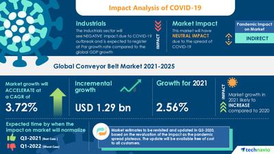 Attractive Opportunities in Conveyor Belt Market - Forecast 2021-2025