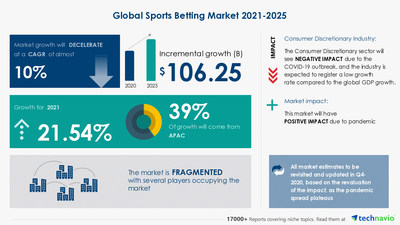 Technavio has announced its latest market research report titled Sports Betting Market by Platform and Geography - Forecast and Analysis 2021-2025