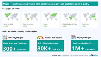 Snapshot of key trend impacting BizVibe's spectator sports industry group.