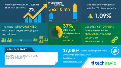 Technavio has announced its latest market research report titled Digital Photo Frame Market by Distribution Channel, Power Source, and Geography - Forecast and Analysis 2021-2025