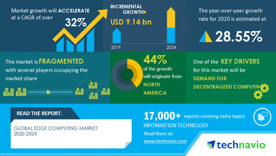 Technavio has announced its latest market research report titled Edge Computing Market by End-user and Geography - Forecast and Analysis 2020-2024