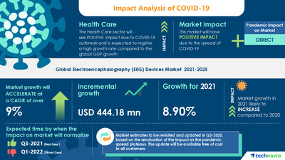 Technavio has announced its latest market research report titled Electroencephalography Devices Market by Product and Geography - Forecast and Analysis 2021-2025