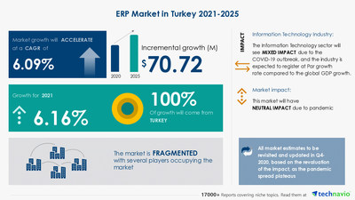 Technavio has announced its latest market research report titled ERP Market in Turkey by Deployment - Forecast and Analysis 2021-2025