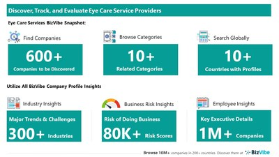 Snapshot of BizVibe's eye care service provider profiles and categories.