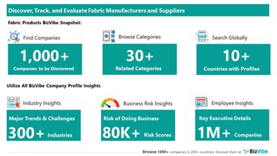 Snapshot of BizVibe's fabric product supplier profiles and categories.