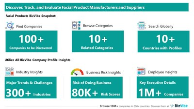 Snapshot of BizVibe's facial product supplier profiles and categories.