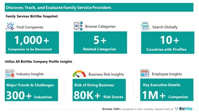 Snapshot of BizVibe's family services provider profiles and categories.