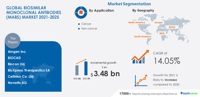 Attractive Opportunities in Biosimilar Monoclonal Antibodies (mAbs) Market - Forecast 2021-2025