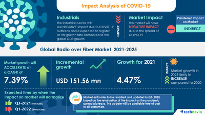 Technavio has announced its latest market research report titled Radio over Fiber Market by Product, Application, and Geography - Forecast and Analysis 2021-2025