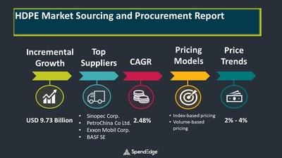 HDPE Market Procurement Research Report