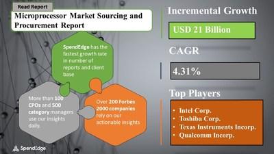 Microprocessor Market Procurement Research Report