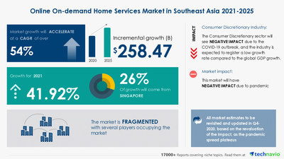 Technavio has announced its latest market research report titled Online On-demand Home Services Market in Southeast Asia by Service and Geography - Forecast and Analysis 2021-2025