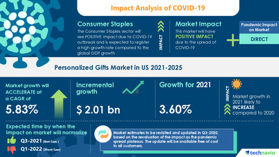 Technavio has announced its latest market research report titled Personalized Gifts Market in US by Product and Distribution Channel - Forecast and Analysis 2021-2025
