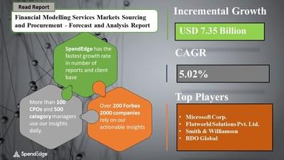 Financial Modelling Services Market Procurement Research Report