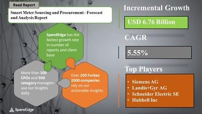 Smart Meter Market Procurement Research Report