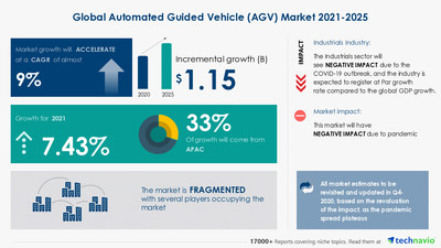 Technavio has announced its latest market research report titled Automated Guided Vehicle Market by Product and Geography - Forecast and Analysis 2021-2025