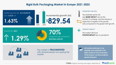 Technavio has announced its latest market research report titled Rigid Bulk Packaging Market in Europe by Product and Geography - Forecast and Analysis 2021-2025