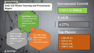 Soda Ash Market Procurement Research Report