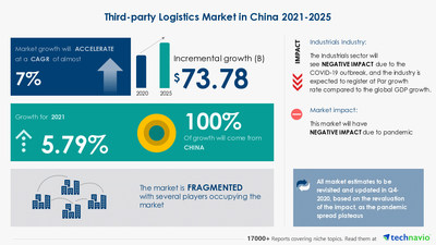 Technavio has announced its latest market research report titled Third-party Logistics Market in China by End-user and Service - Forecast and Analysis 2021-2025