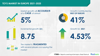 Technavio has announced its latest market research report titled Toys Market in Europe by Product, Distribution Channel, and Geography - Forecast and Analysis 2021-2025