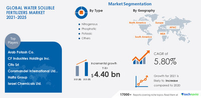 Technavio has announced its latest market research report titled Water Soluble Fertilizers Market by Type, Application and Geography - Forecast and Analysis 2021-2025