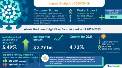 Technavio has announced its latest market research report titled Whole Grain and High Fiber Food Market in US by Product and Distribution Channel - Forecast and Analysis 2021-2025