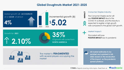 Technavio has announced its latest market research report titled Doughnuts Market by Product, End-user, and Geography - Forecast and Analysis 2021-2025