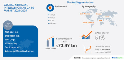 Technavio has announced its latest market research report titled Artificial Intelligence Chips Market by Product and Geography - Forecast and Analysis 2021-2025