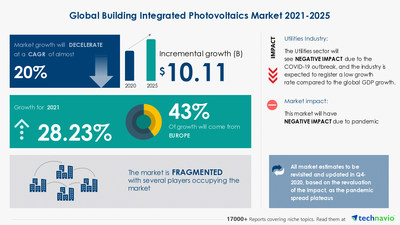 Attractive Opportunities with Building Integrated Photovoltaics Market by End-user, Panel Type, and Geography - Forecast and Analysis 2021-2025