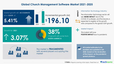 Technavio has announced its latest market research report titled Church Management Software Market by Deployment and Geography - Forecast and Analysis 2021-2025